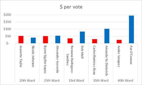 $ per vote
