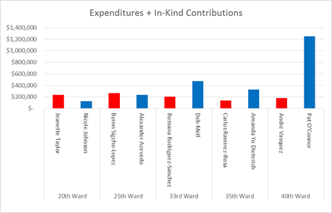 Expenditures & In-kind Contributions